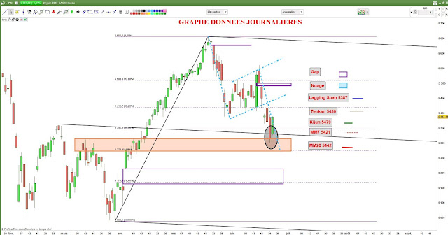 Analyse technique #cac40 $cac 22/06/18 -1-