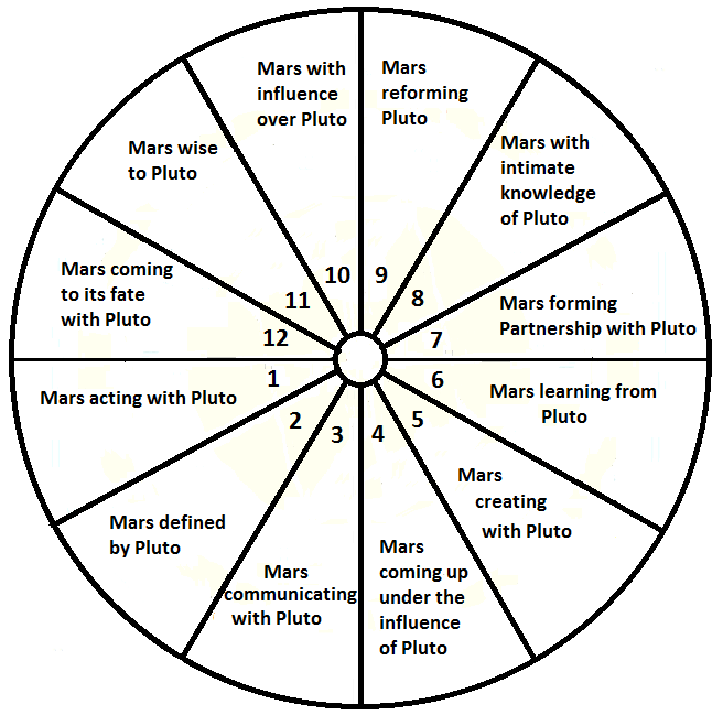 Our Sky Astrology: Mars enters Pluto's 7th House Wednesday July 15