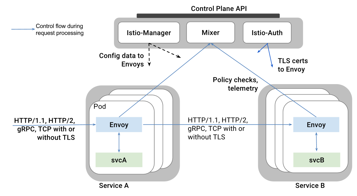 Scalable AMQP infrastructure using Kubernetes and Apache Qpid