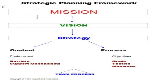 vision mission goals and objectives of google