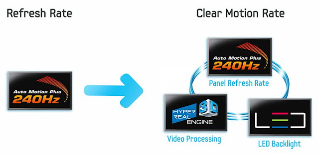 Atur refresh rate per second TV