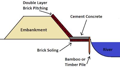 1. Brick Pitching