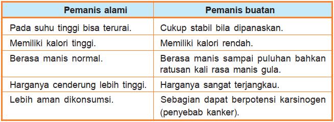 Tabel perbedaan pemanis alami dan buatan