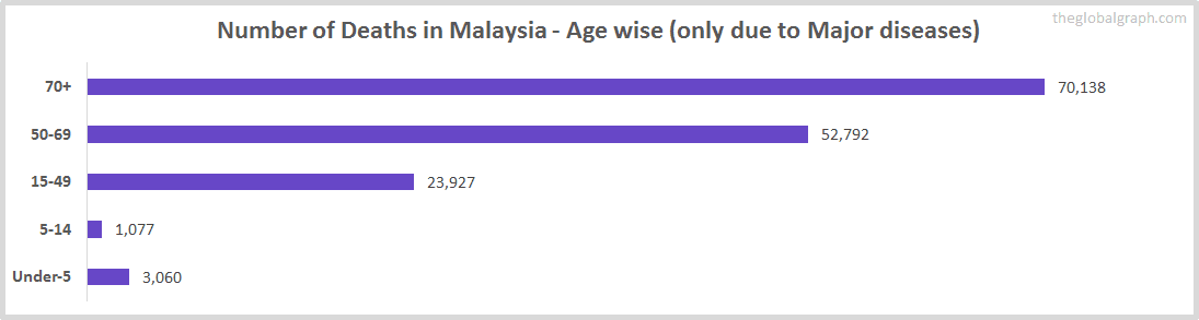 Number of Deaths in Malaysia - Age wise (only due to Major diseases)