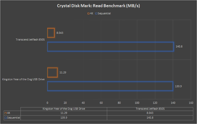 hexmojo-kingston-year-of-the-dog-usb-review-crystal-diskmark-read.png (640×403)