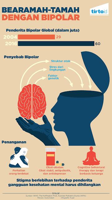kesehatan, bipolar, gejala bipolar, kesehatan mental