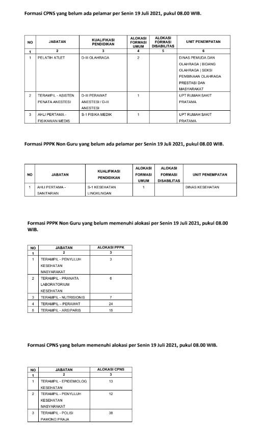 Daftar Jabatan CPNS PPPK Sepi Pelamar di Lingkungan kota jogja