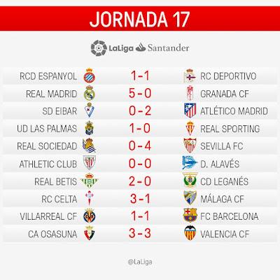 LaLiga Santander 2016/2017: Jornada 17