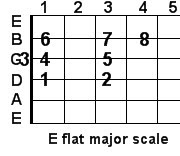 E flat major guitar scale