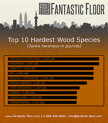 fantastic floor faq what is the most durable hardwood flooring available infographic. Black Bedroom Furniture Sets. Home Design Ideas