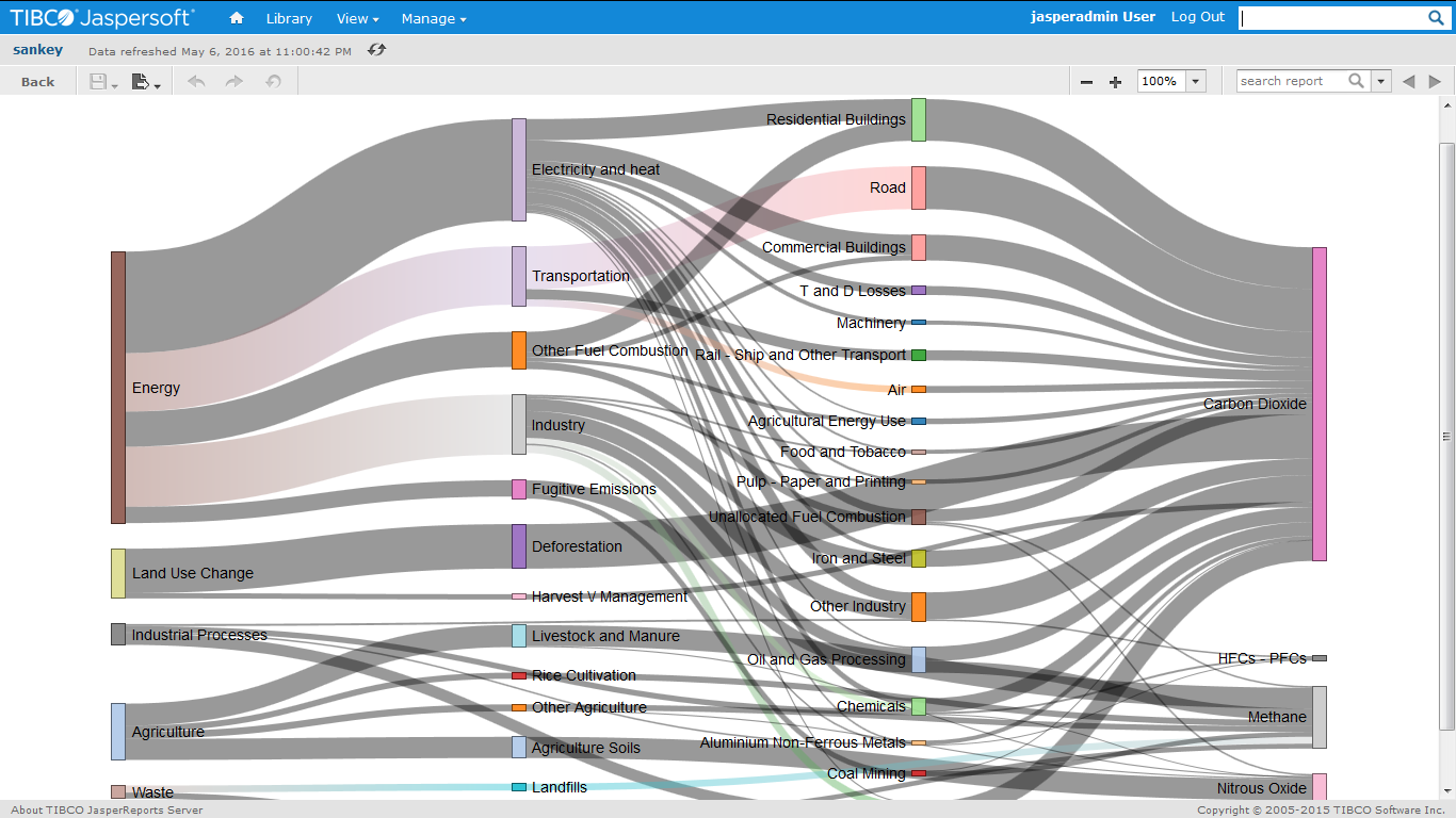 d3 sankey diagram visualization example using custom visualization component cvc in jasper design studio 6 2 ce pro  [ 1366 x 768 Pixel ]