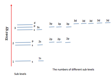 Edexcel international gcse chemistry chapter 2 atomic structure atomic orbitals of lower energy are filled first so the lower main level is filled first and within this level sub levels of lower energy are filled urtaz Image collections