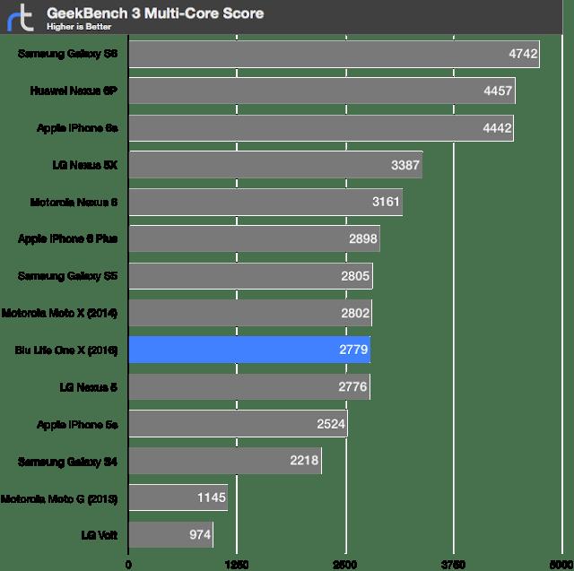 Blu Life One X Geekbench 3 Multi-Core