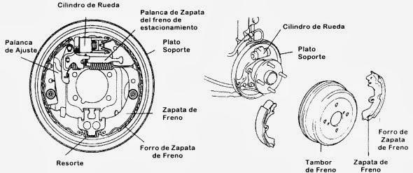 Dibujos De Una Tambora Y Guira: Sistemas De Frenos: Partes Del Freno De Tambor