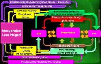 circulair flow diagram dalam perekonomian terbuka