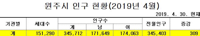 원주시 대표 카페 토닥맘 사태를 보며...