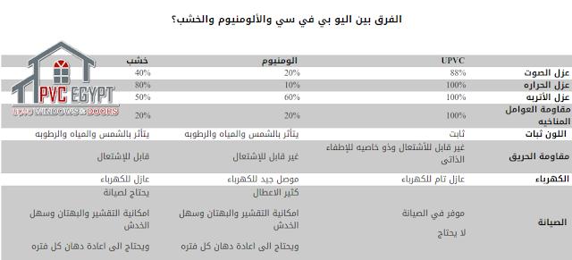 أفضل شبابيك وأبواب pvc فى مصر