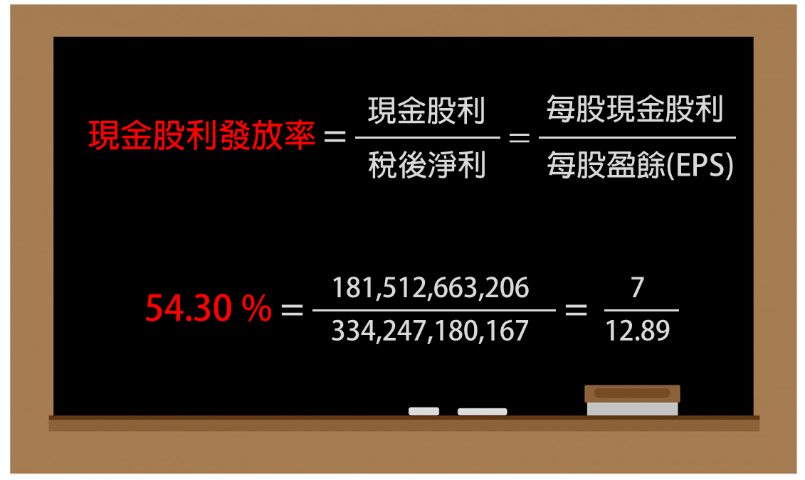 股市的專有名詞 (三) :現金股利、股票股利