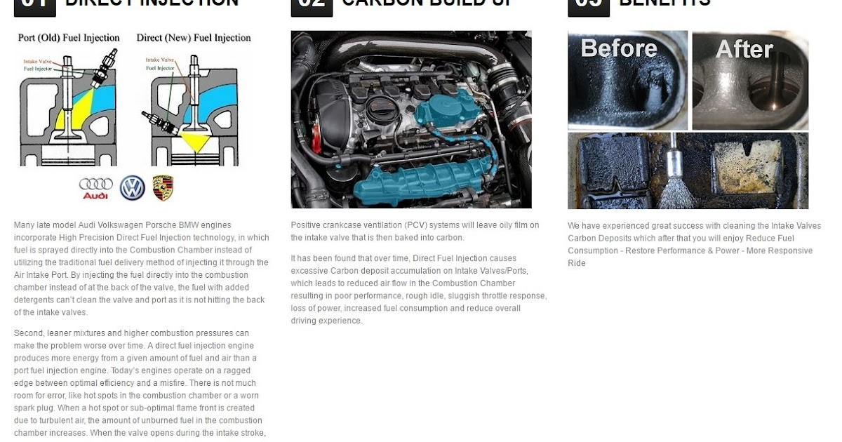Volksmasters Carbon Build Up On Tsi Engines