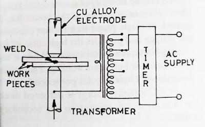 Electric resistance welding