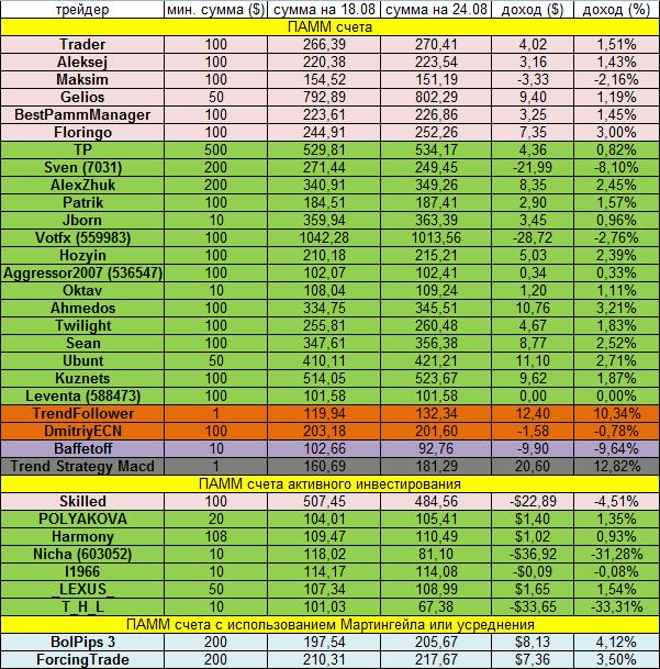 Доходность инвестиций за неделю 18.08.14 - 24.08.14