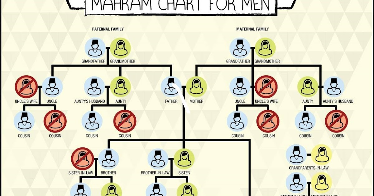 KNOWN UNKNOWN ISLAM: Mahram Chart for Men in Islam