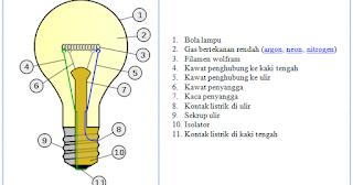Komponen - Komponen Lampu