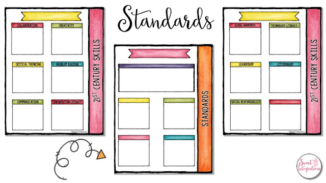 Identify standards and 21st Century Skills during PBL