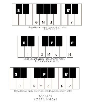 Learn Harmonium Raga Basant