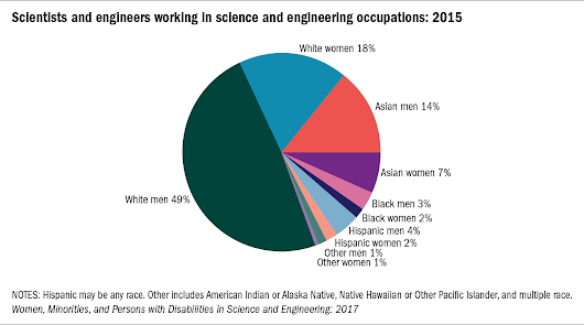 Women, People of Color and People with Disabilities Still Underrepresented in Science and Engineering