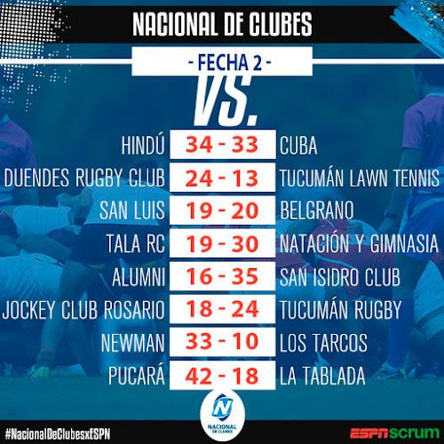 Resultados de la 2º Fecha del Nacional de Clubes #ICBCNacionaldeClubes