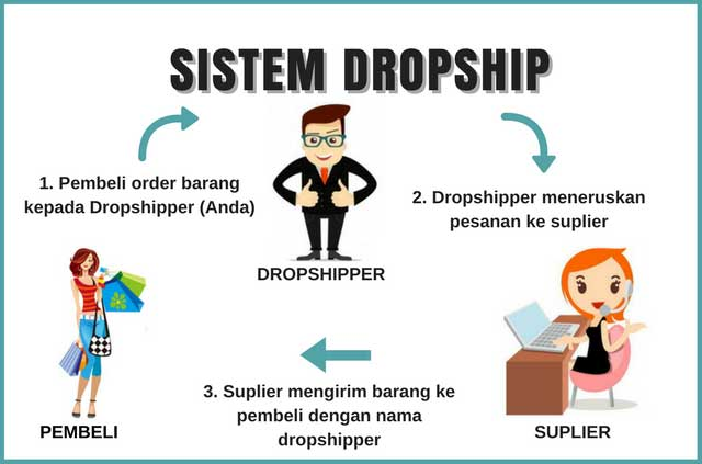 Pengertian Dropship dan Cara Menjadi Dropshipper Sukses