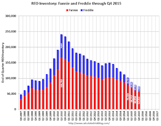Fannie and Freddie: REO inventory declined in Q4, Down 34% Year-over-year