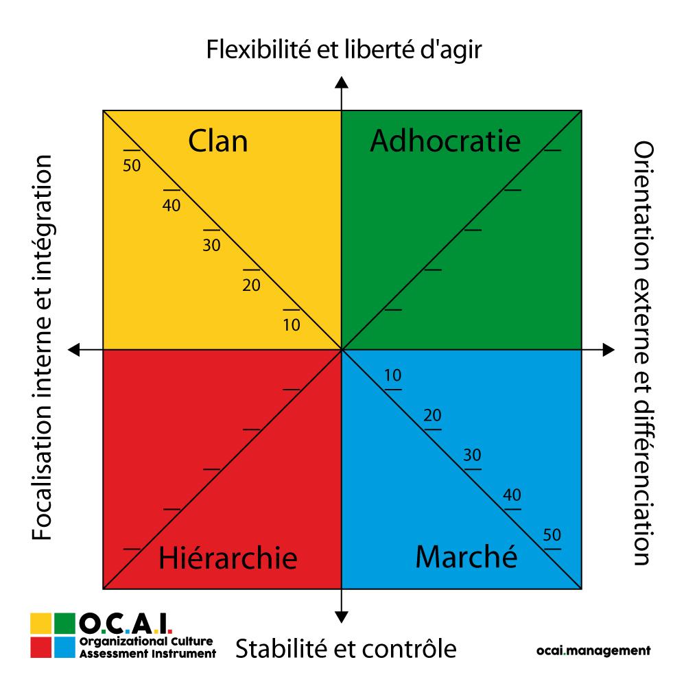Organizational culture inventory of loccitane
