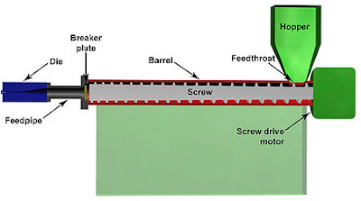 section view of plastics extruder