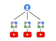 Cara Membuat Banyak Channel Youtube Dalam 1 Email