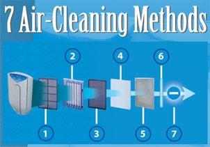 7 metode pt. un aer mai curat