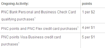 1St Time Buyers With Bad Credit: Pnc Bank Credit Card