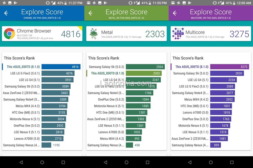 Benchmark Vellamo Asus Zenfone Max Pro M1