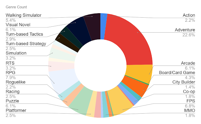 Pie chart showing percentage of games reviewed by genre