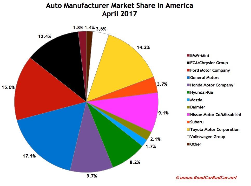 U.S. Auto Sales Brand Rankings – April 2017 YTD | GCBC