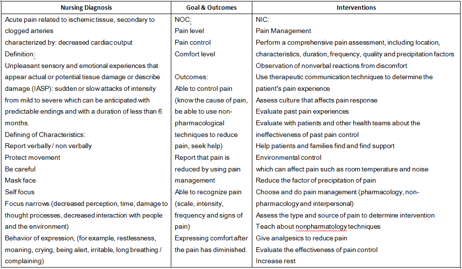 Acute Pain - Nursing Care Plan for Myocardial Infarction ...