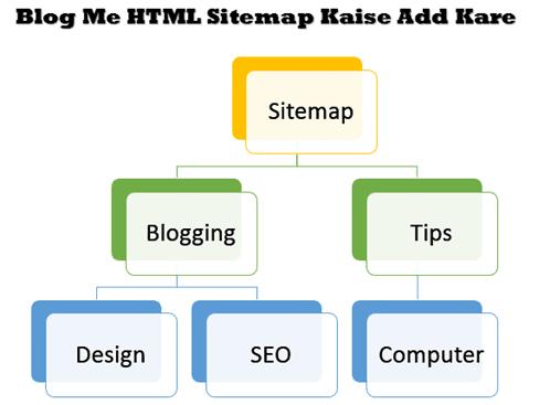 Blogger me HTML Sitemap Kaise ADD Kare- Technicalvkay.com