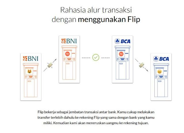 Rahasia Transfer Uang Antar Bank Bebas Biaya di FLIP