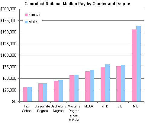 Impact of college degree on gender wage gap
