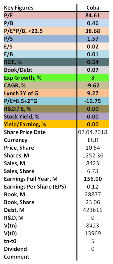 Contrarian analysis of Commerzbank 2018 with P/E, P/B, ROE as well as dividend.