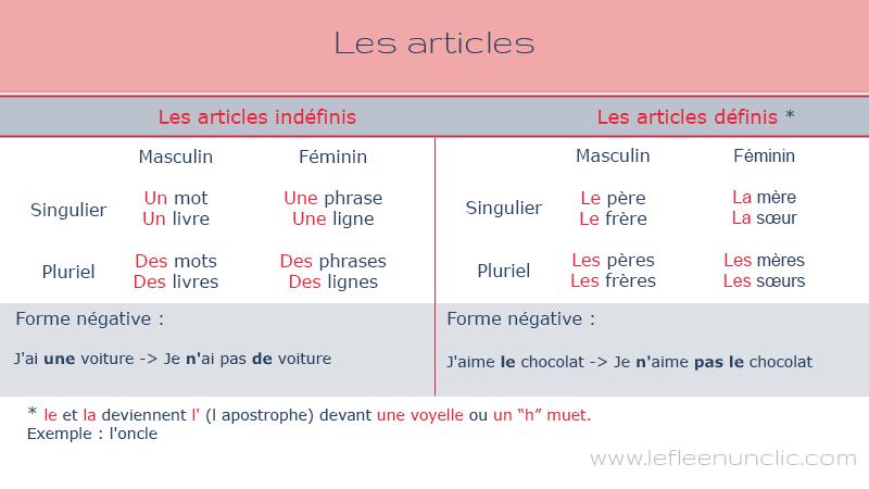 Les articles indéfinis et définis, ressources FLE, le FLE en un 'clic'