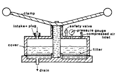 Fig. 5: Main parts of the apparatus for the rapid filter method