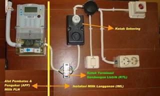 jasa instalasi listrik perbaikan dan tambah daya listrik banjarmasin