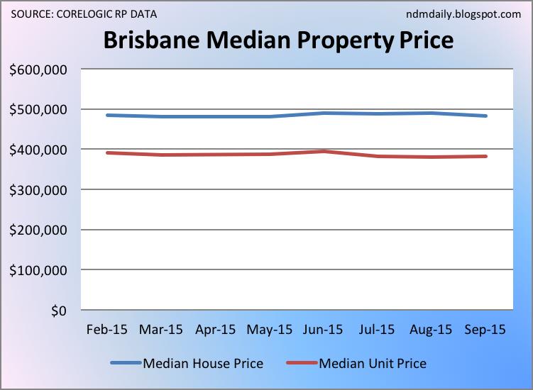 Nick Muggeridge: The Daily Life: CoreLogic RP Data Brisbane